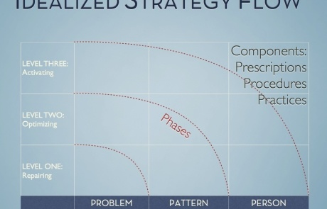 Idealized Strategy Flow