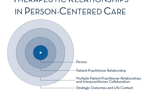 Therapeutic Relationships in Person-Centered Care