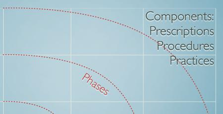 Idealized Strategy Flow
